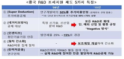 """한경연 """"중국 R&D 훨훨 난다…한국도 조세제도 개선 필요"""""""