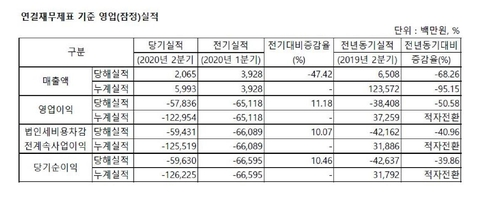 SK바이오팜, 상장 후 첫 실적…올 2분기 578억원 적자(종합)