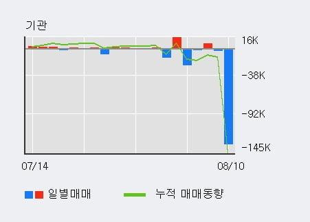 'KG케미칼' 52주 신고가 경신, 전일 외국인 대량 순매수