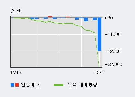 '부산가스' 52주 신고가 경신, 단기·중기 이평선 정배열로 상승세