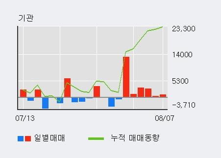 '녹십자셀' 52주 신고가 경신, 단기·중기 이평선 정배열로 상승세