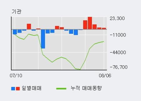 '효성ITX' 52주 신고가 경신, 기관 3일 연속 순매수(4.8만주)