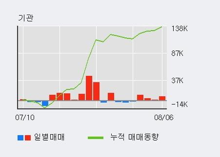 '올릭스' 52주 신고가 경신, 기관 4일 연속 순매수(2.3만주)