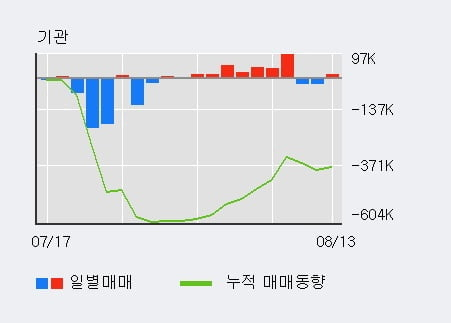 'SK케미칼' 52주 신고가 경신, 전일 기관 대량 순매수