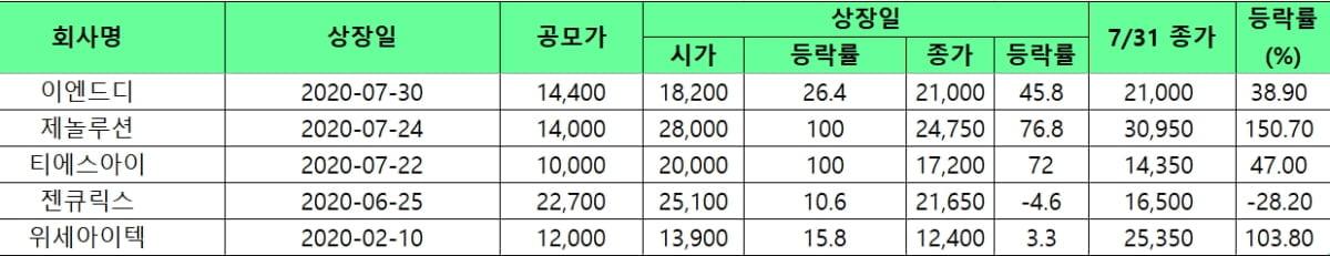 """""""코스닥으로 전학가요""""...3개월 새 200% 올랐다"""