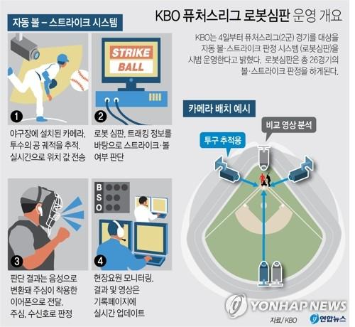 """""""프로야구 로봇심판 판정에 2초…볼이 간혹 스트라이크로"""""""