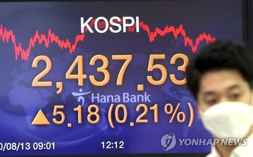 코스피, 9일 연속 상승 마감…2,430대(종합)