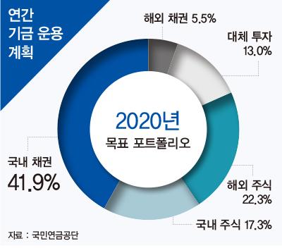 '코로나19 수혜주' 쏙쏙 골라 담은 국민연금, 투자 전략 뜯어보니
