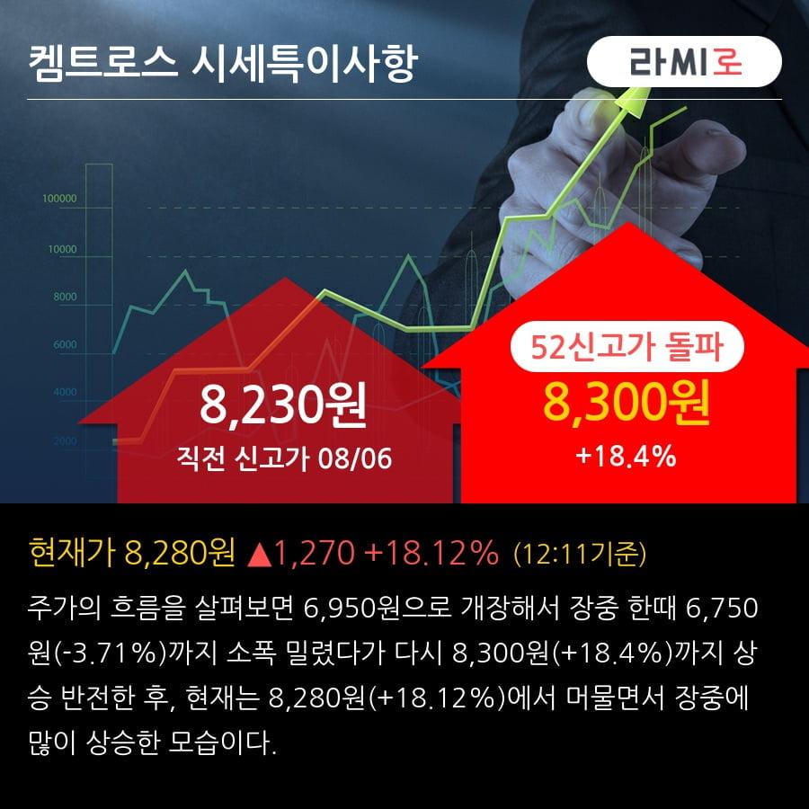 '켐트로스' 52주 신고가 경신, 단기·중기 이평선 정배열로 상승세
