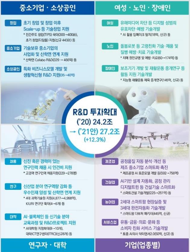 코로나 백신 등 내년 R&D 투자 27조…12.3% 증액