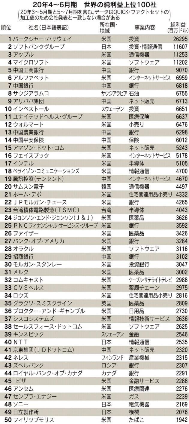 세계 순이익 50 대 기업. 삼성 전자가 20 위에 올랐다. 워런 버핏의 나는 쇼 해서웨이와 손자의 소프트 뱅크가 1 ~ 2 위였다. (자료 = 일본 경제 신문)