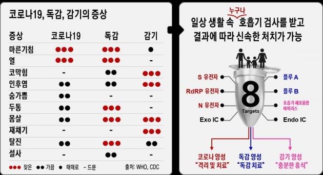 """씨젠, 코로나19·독감 동시 진단키트 9월 전세계 출시?…""""유럽 심사 중"""""""