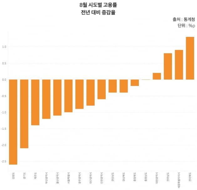 8월 시도별 고용률 전년 대비 증감율. /그래프=신현보 한경닷컴 기자