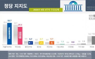 '추미애 공세'에도 지지율 격차 벌어져…민주당 35.7% vs 국민의힘 29.3%