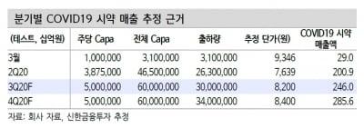 """""""씨젠, 7·8월 진단키트 수출물량 증가…3분기 호실적 기대"""""""