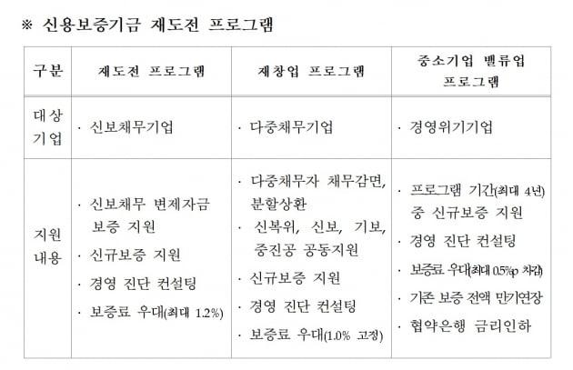 """신보 """"2020 온라인 실패박람회서 '재도전' 금융지원 설명"""""""