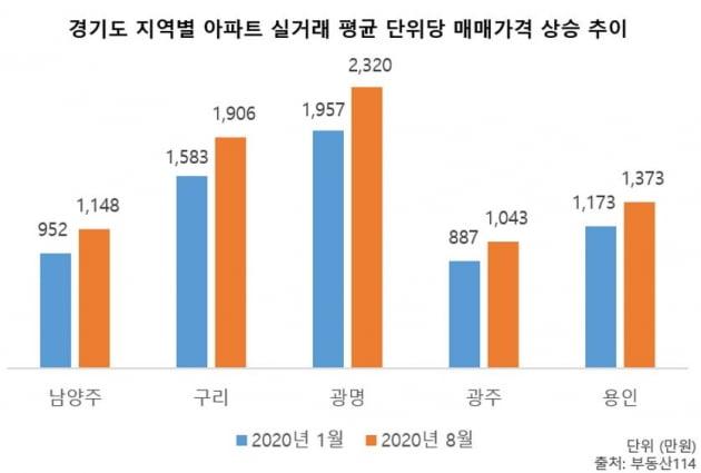 집값 11억 넘고 전세도 7억 임박…남양주, 경기도 상승률 1위