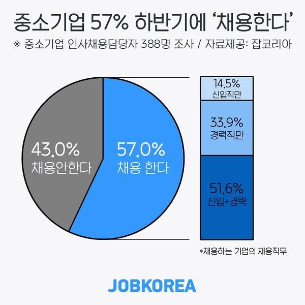"""中企 57% """"예년보다는 적지만 하반기 직원 채용""""…신입직 합격 기준은 '성실성'"""