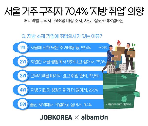"""구직자 78.1% """"지방 취업도 좋아""""…낮은 주거 비용 선호"""