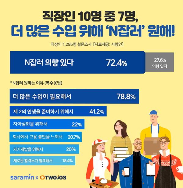 """직장인 10명 중 7명 """"더 많은 수입 위해 N잡 원해"""""""
