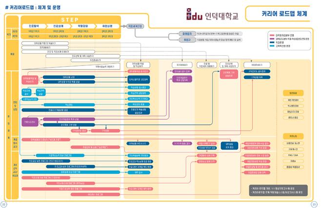 인덕대, 취·창업 진로지도 강화를 위한 '커리어로드맵' 개발