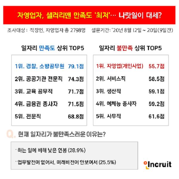 """자영업자 직업 만족도 '꼴찌' """"다시 돌아간다면 '공무원' 할래"""""""