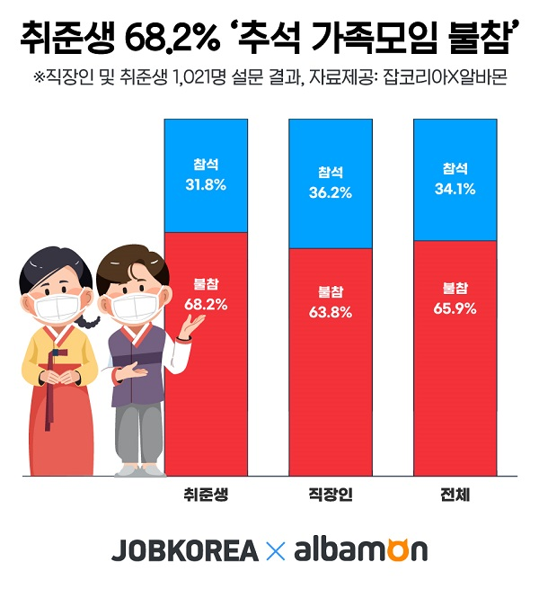 """구직자 10명 중 7명 """"코로나 무서워 올 추석 가족모임 불참"""""""