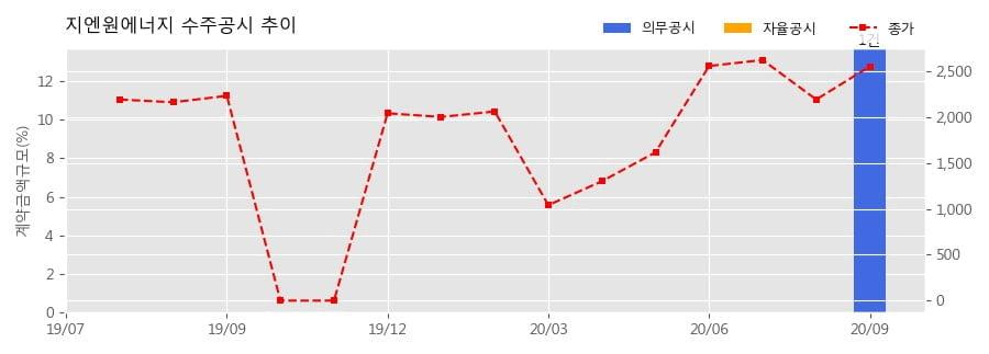 지엔원에너지 수주공시 - 일산선 화정역 외 2개역 공조설비 부분개량 기타공사 49.1억원 (매출액대비 13.7%)