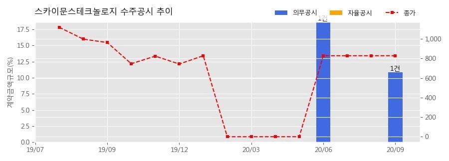 스카이문스테크놀로지 수주공시 - SK텔레콤과의 RF중계기 공급계약 6.2억원 (매출액대비 10.87%)
