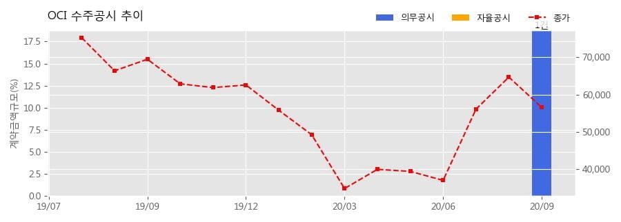 OCI 수주공시 - 전자급 과산화수소 공급 4,902.1억원 (매출액대비 18.8%)