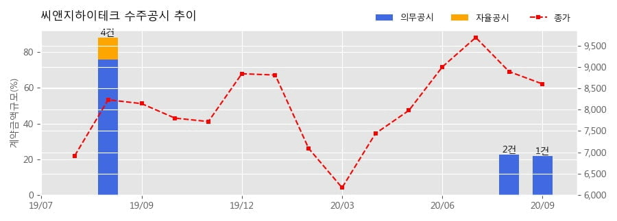 씨앤지하이테크 수주공시 - 반도체 제조장비 283.3억원 (매출액대비 22.0%)