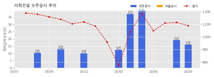 서희건설 수주공시 - 부산부암 지역주택조합 아파트 신축공사 2,008.8억원 (매출액대비 16.16%)