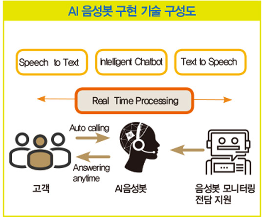 [AI 활용] 콜센터를 AI 음성봇으로…대출 신청에서 입금까지 5분 내 처리