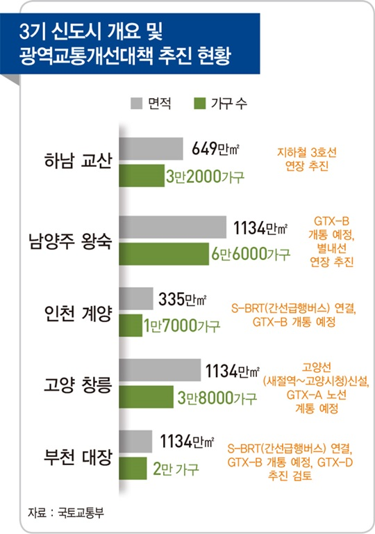 '사전 청약' 3기 신도시, 부동산 판을 흔들다