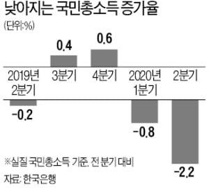 국민총소득 2.2%↓…금융위기 후 '최악'