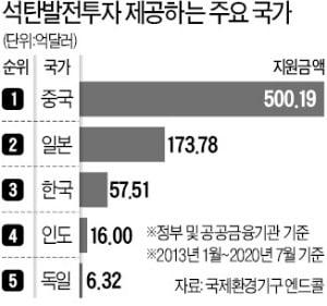 """""""석탄발전 수출 막으면 발전생태계 붕괴"""""""