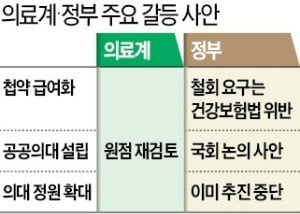"""정부 """"정원확대 일단 보류"""" vs 전공의 """"문서화해야 복귀"""""""