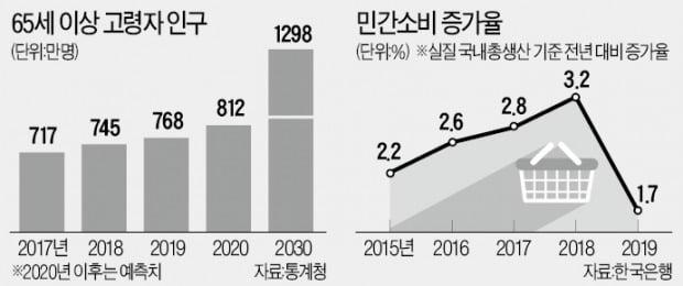 """""""저출산 쇼크…내년부터 민간소비 뒷걸음"""""""