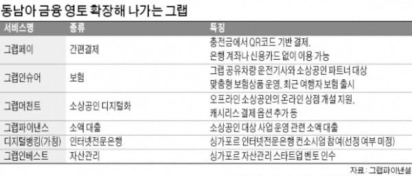 """[단독 인터뷰]""""동남아 교통혁신 일군 그랩, 핀테크로 금융격차 해소"""""""
