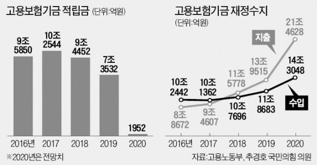 """""""특고 고용보험 이견 없다"""" 고용부 축소 보고"""