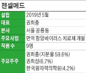 """""""임리직보다 효능 3배 뛰어난 항암바이러스 신약 내놓을 것"""""""