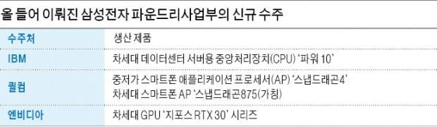 삼성, TSMC 제치고 퀄컴 차세대 칩 수주