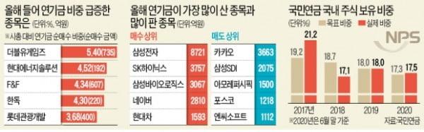 두 달 새 3.1조 매도…상승 발목잡는 연기금
