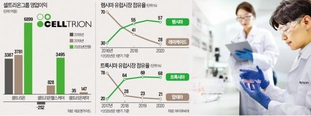 """""""오리지널보다 낫다""""…셀트리온그룹, 영업익 1조 시대 연다"""