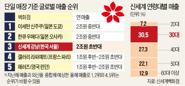 '정유경 역발상' 통했다…신세계 강남, 세계 3대 백화점 '위엄'