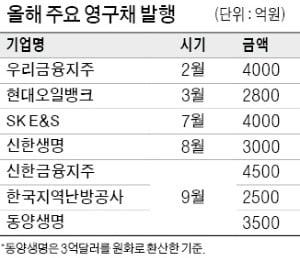 """공기업 지역난방공사 이어 동양생명까지…""""재무구조 악화 막자"""" 영구債 발행 러시"""