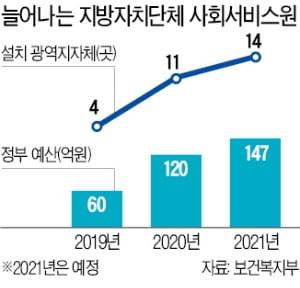 文정부 밀어붙인 사회서비스원, 부산시 중단