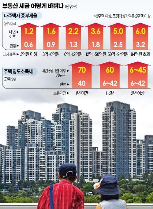 """""""지방 1주택자, 서울에서 한 채 더 사면 취득세 8% 내야"""""""