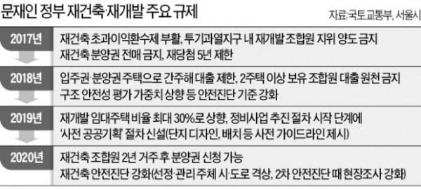 내년 서울 입주물량 '반토막'