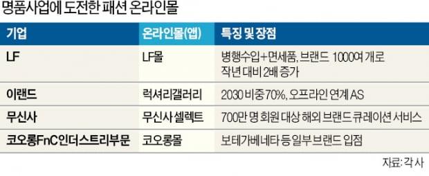 패션업체 '명품 전쟁'…온라인몰 1위 무신사도 가세
